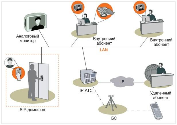 SIP-домофоны для офиса и дома